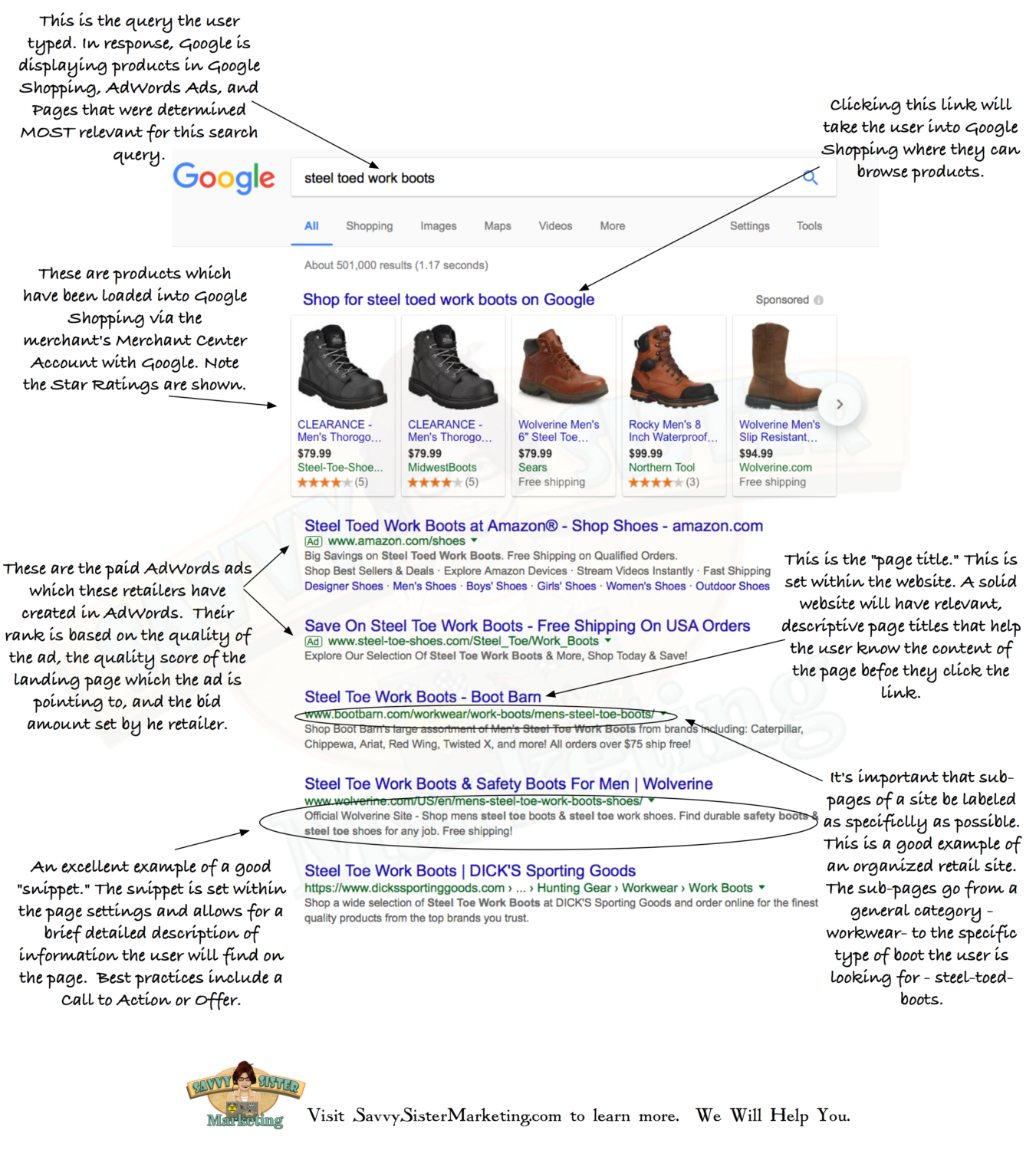 Anatomy of a Search Engine Results Page Google