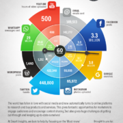 Graphic showing social media usage from 2014-2016
